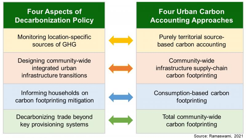 Table showing how urban carbon accounting approaches map to policy goals