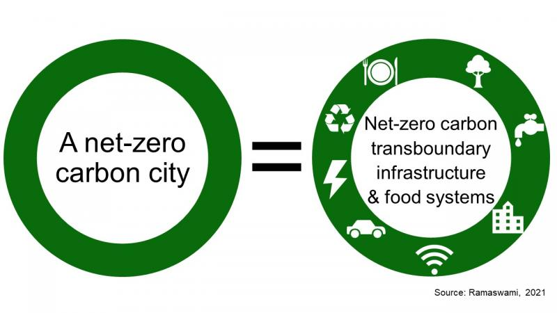 Two circles showing 1) A net zero carbon city equals, 2) net-zero carbon transboundary & infrastructure systems (with 7 icons representing these systems)