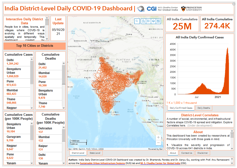 Screenshot of India daily district-level COVID-19 dashboard